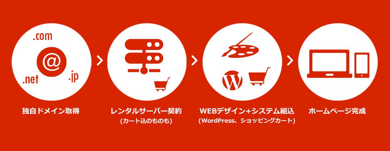 独自ドメイン取得、レンタルサーバー契約(カート込のものも)、WEBデザイン+システム組込(WordPress、ショッピングカート)、ホームページ完成